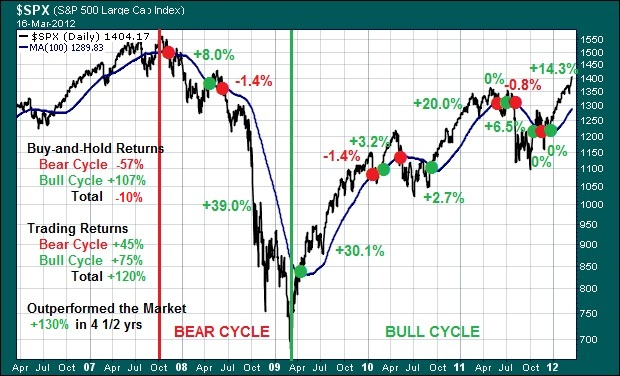 SPX Why Trade
